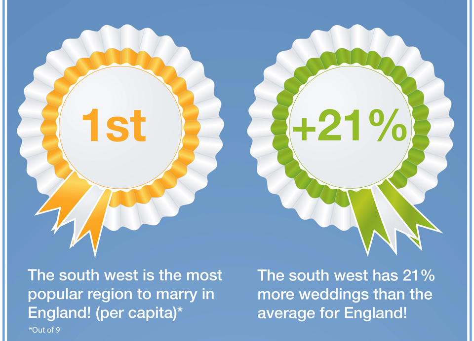 Wedding Popularity in The South West