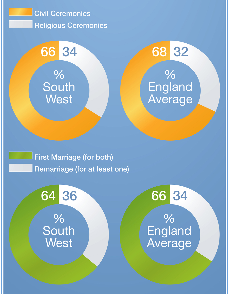 South West Marriage Trends